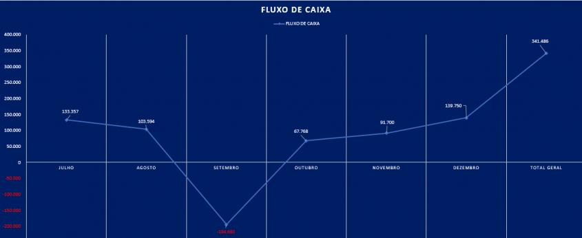 gráfico excel planilha de fluxo caixa